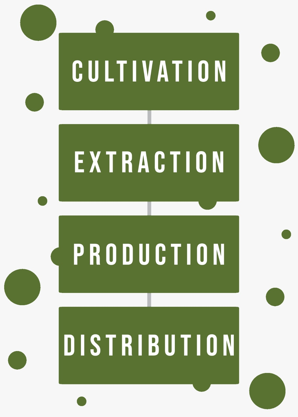 DreamWoRx Botanicals Vertically Integrated Cultivation_Extraction_Production_Distribution